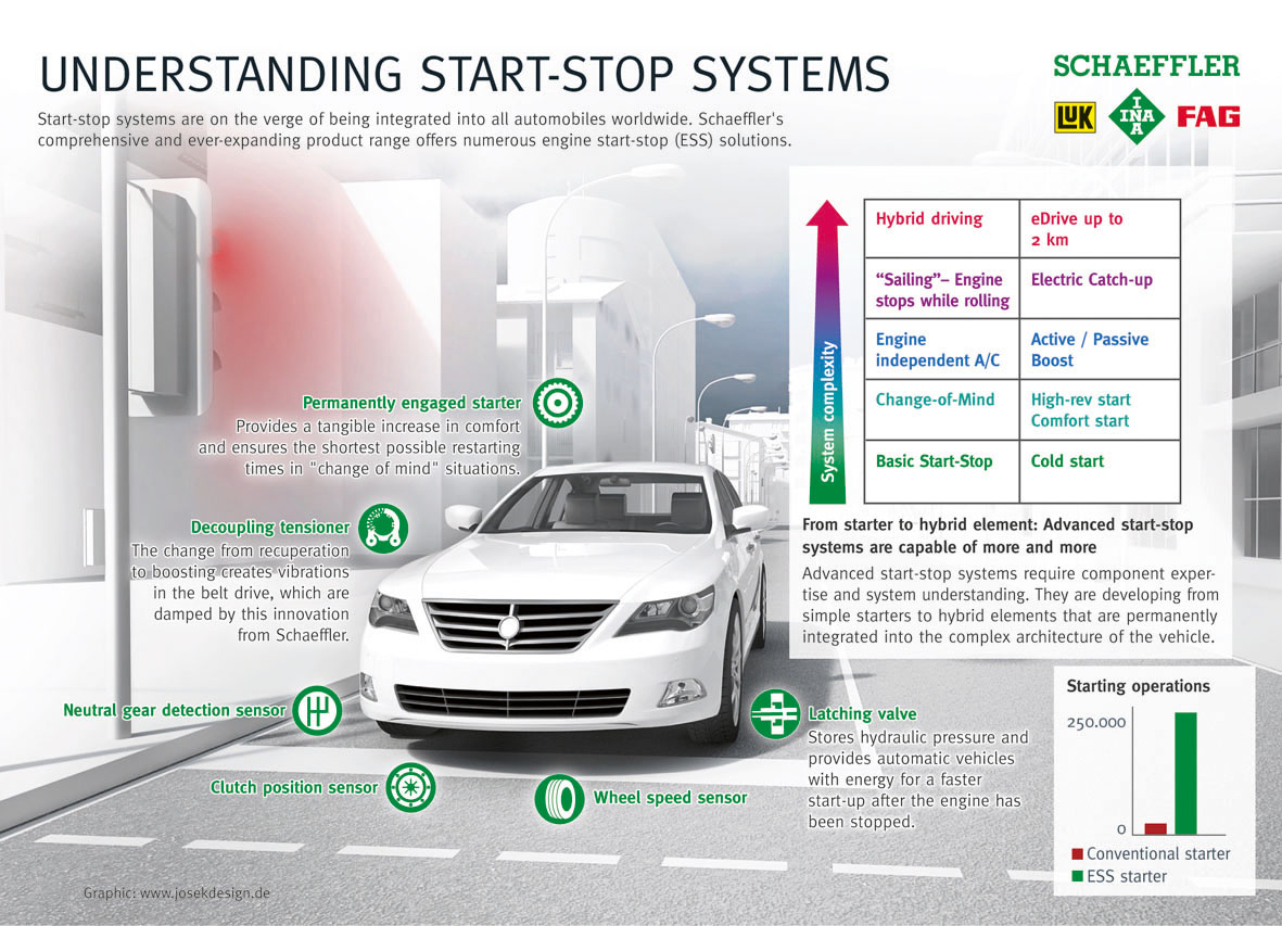Stop-and-start-system-by-Schaeffler