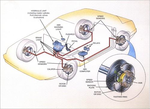 abs-brakes_500x363